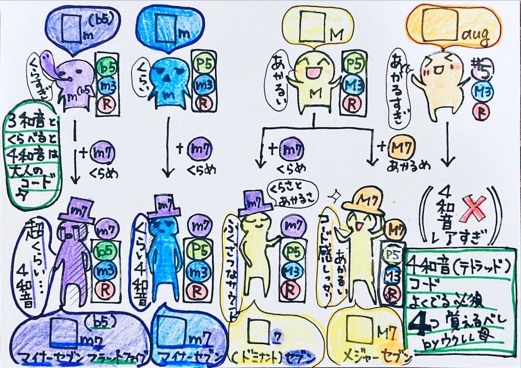 f:id:ukulelefun:20200708190932j:image