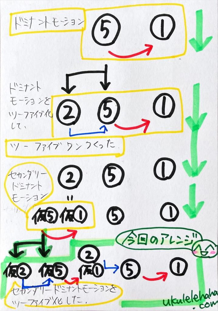 f:id:ukulelefun:20201104101113j:image