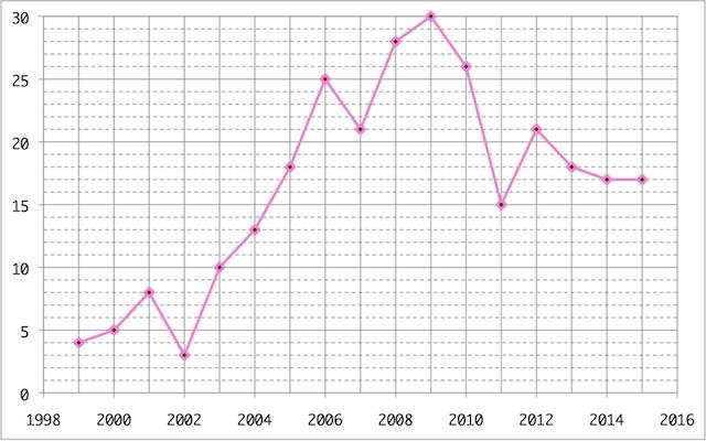 2015/桜ソングの年別曲数グラフw