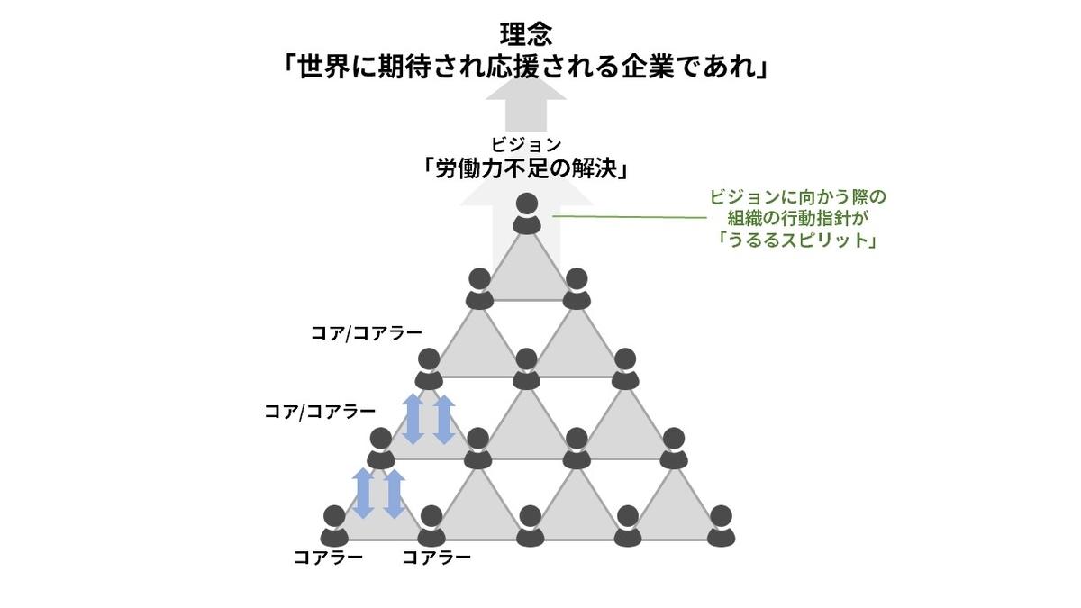 f:id:uluru_blog:20210521110610j:plain