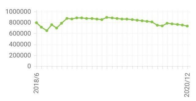 借金推移グラフ