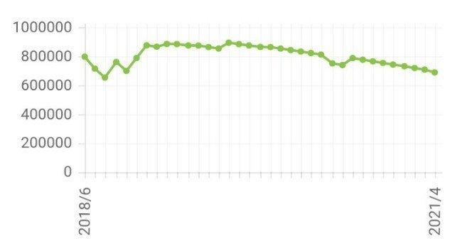 借金返済推移グラフ