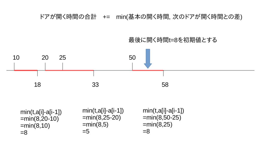 f:id:umashika5555:20170301044851p:plain