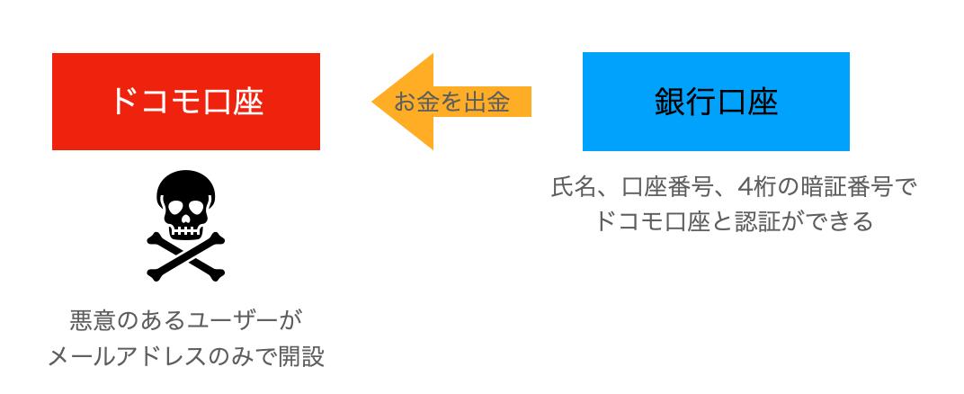 簡単な説明図