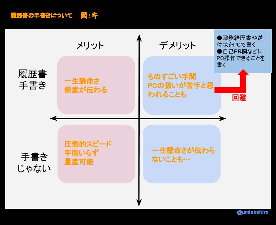 f:id:umihiroya:20170212002826p:plain