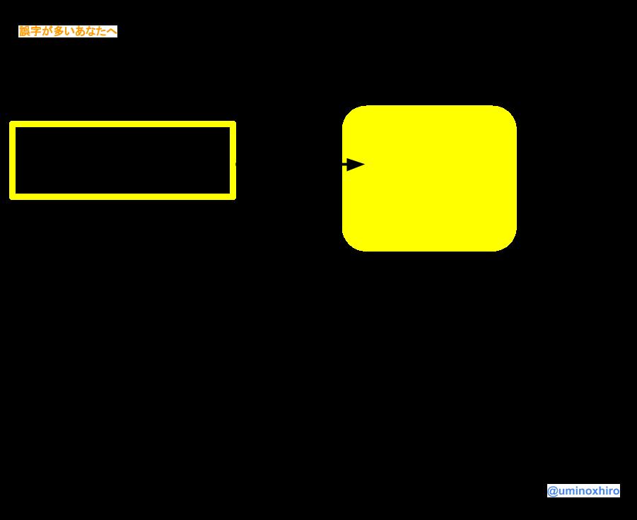 f:id:umihiroya:20170220231531p:plain