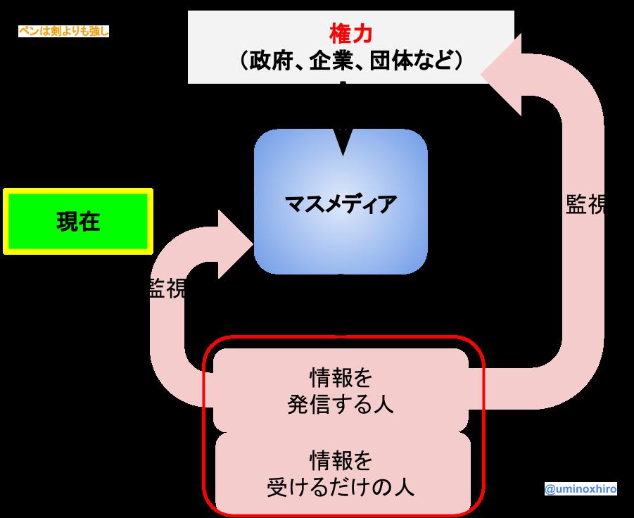 f:id:umihiroya:20170222013943p:plain