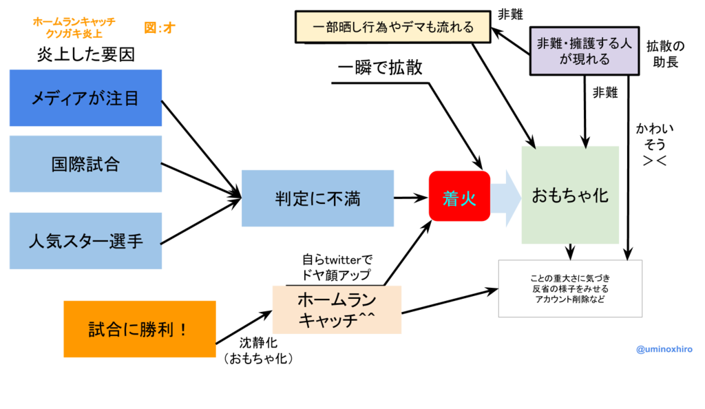 f:id:umihiroya:20170310214024p:plain