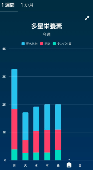 Fitbitアプリ