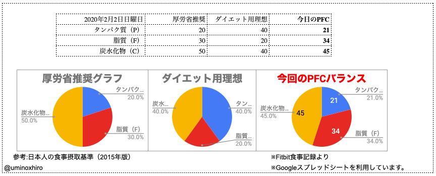 PFCバランス比較用グラフ
