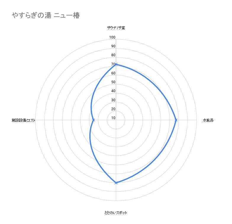 やすらぎの湯 ニュー椿 グラフ