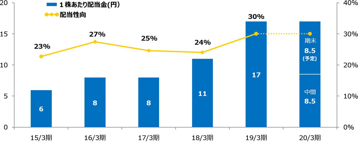 双日 配当・株主還元|双日株式会社