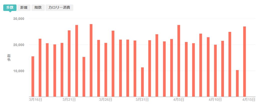 fitbitログより 運動データ 1ヶ月分