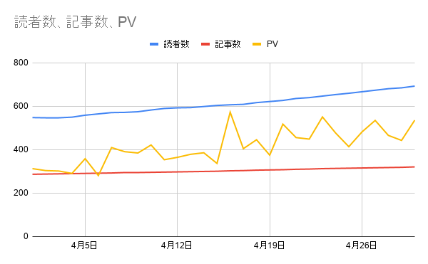 PV,読者数、記事数の推移2020年4月