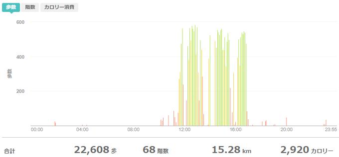 fitbitログより 運動データ2020年5月2日分