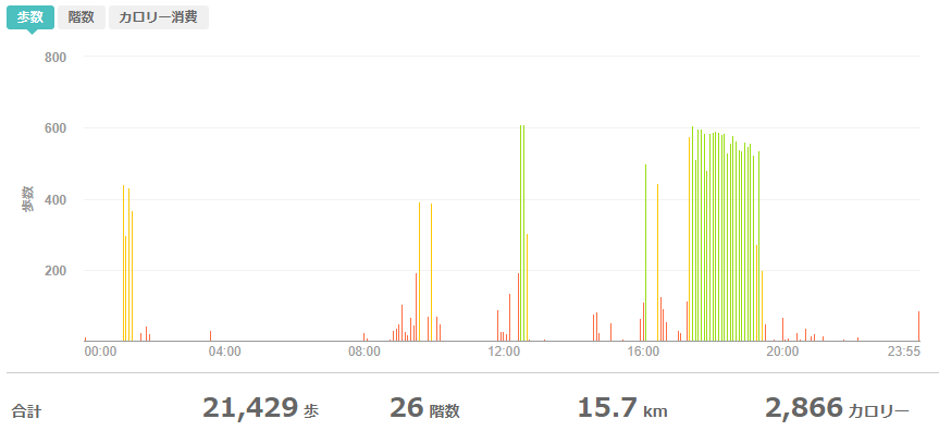 fitbitログより 運動データ2020年5月11日分