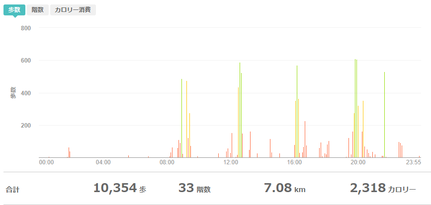fitbitログより 運動データ2020年4月13日