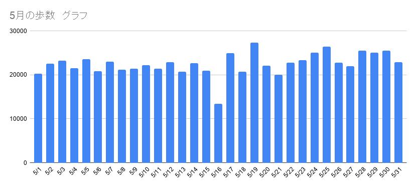 5月ウォーキング歩数グラフ