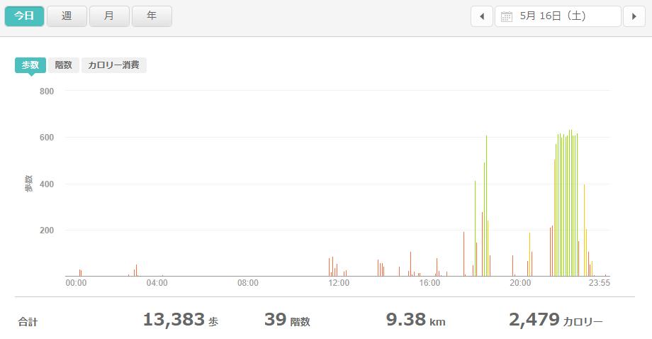 fitbitログより 運動データ2020年5月16日