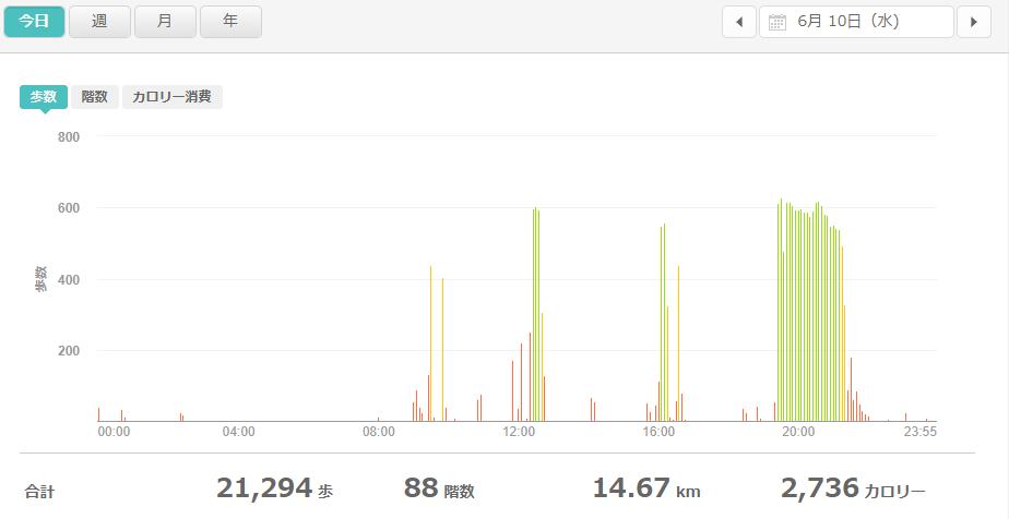 fitbitログより 運動データ2020年6月10日分
