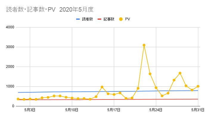 5月の読者数・記事数PVグラフ