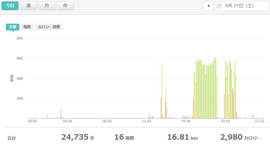 fitbitログより 運動データ2020年6月27日分