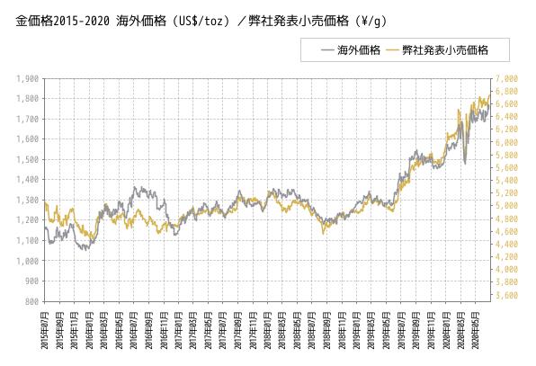 2015年~2020年5月までの金価格(三菱マテリアル)