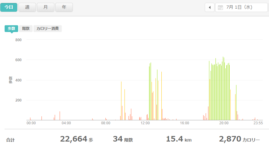 fitbitログより 運動データ2020年7月1日分