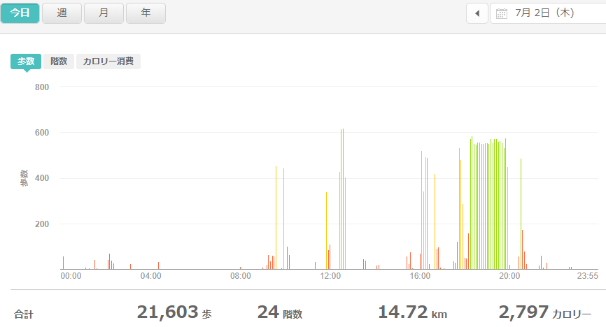 fitbitログより 運動データ2020年7月2日分