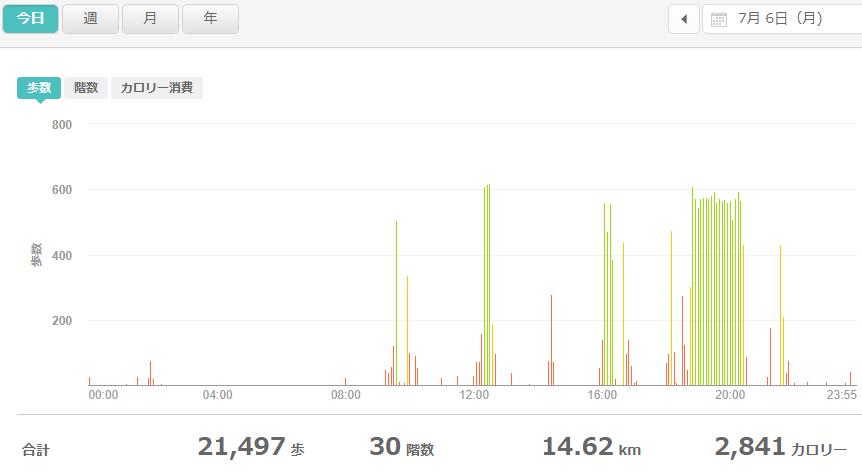 fitbitログより 運動データ2020年7月6日分