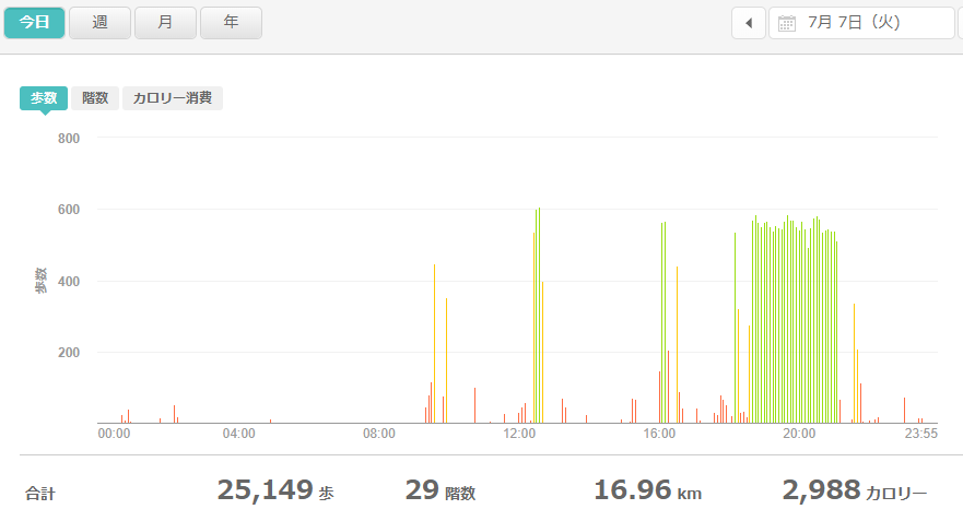 fitbitログより 運動データ2020年7月7日分