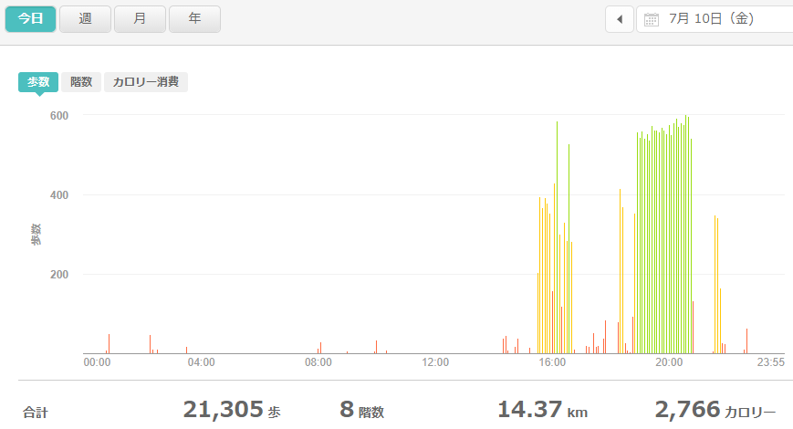 fitbitログより 運動データ2020年7月10日分