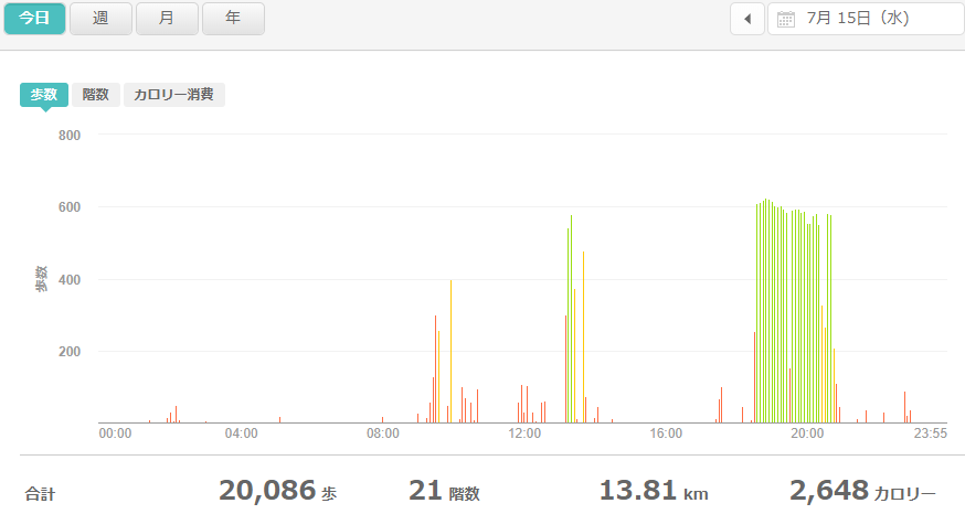 fitbitログより 運動データ2020年7月15日分