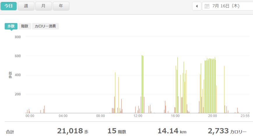 fitbitログより 運動データ2020年7月16日分
