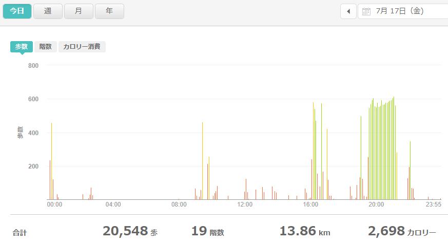 fitbitログより 運動データ2020年7月17日分