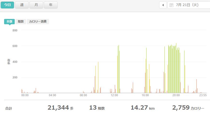 fitbitログより 運動データ2020年7月21日分