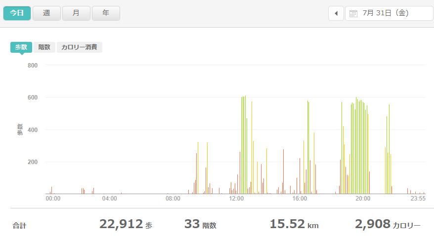 fitbitログより 運動データ2020年7月31日分