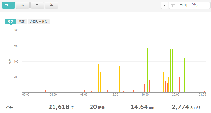fitbitログより 運動データ2020年8月4日分