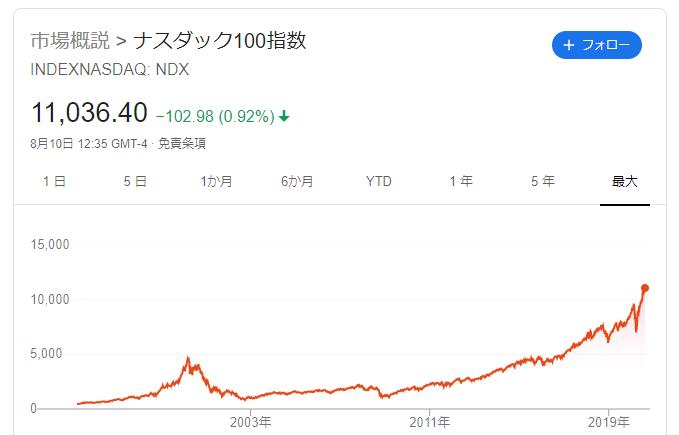 ナスダック100 チャート