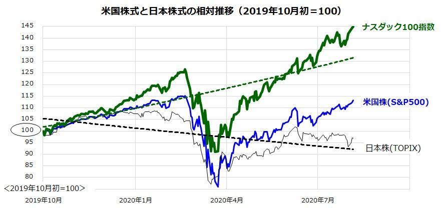 ナスダックは年初から27%上昇!「K字型物色」とグロース株優勢は続く?   トウシル 楽天証券の投資情報メディア