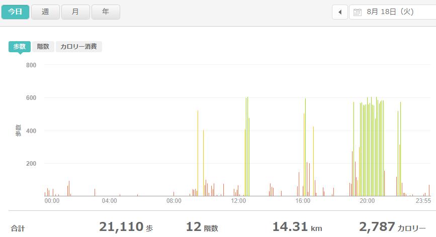 fitbitログより 運動データ2020年8月18日分