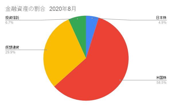 金融資産の割合グラフ 2020年6月
