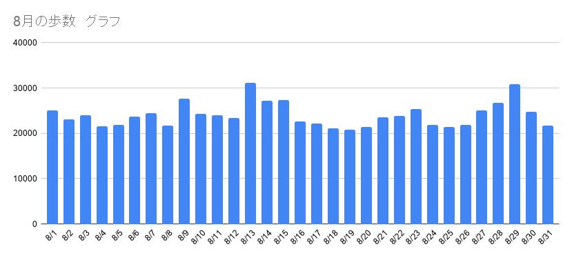 8月の歩数 グラフ