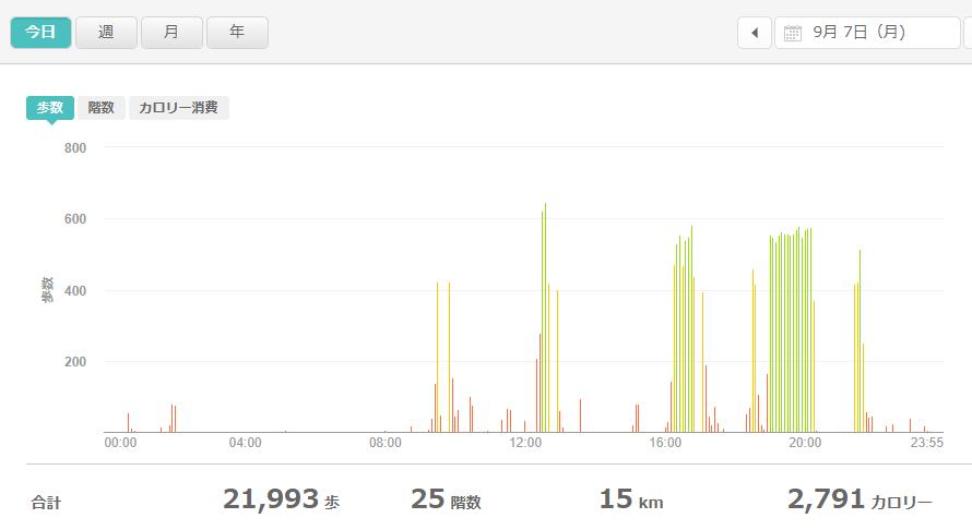 fitbitログより 運動データ2020年9月7日分