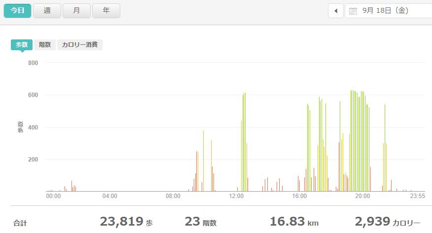 fitbitログより 運動データ2020年9月18日分