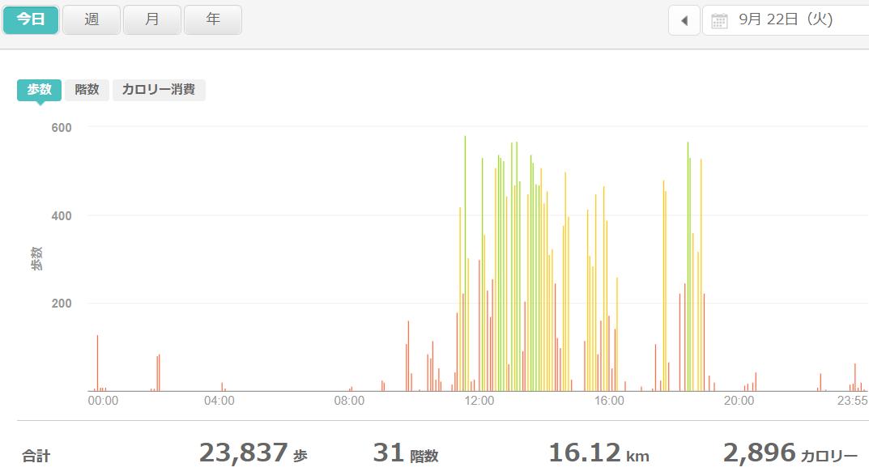 fitbitログより 運動データ2020年9月22日分
