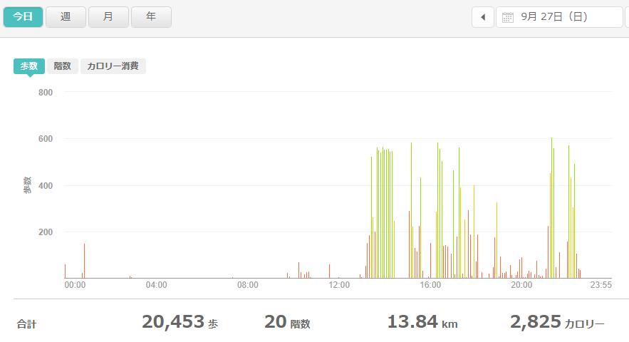fitbitログより 運動データ2020年9月27日分