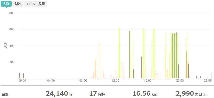 fitbitログより 運動データ2020年10月6日分