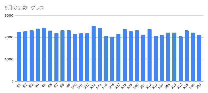 9月の歩数グラフ
