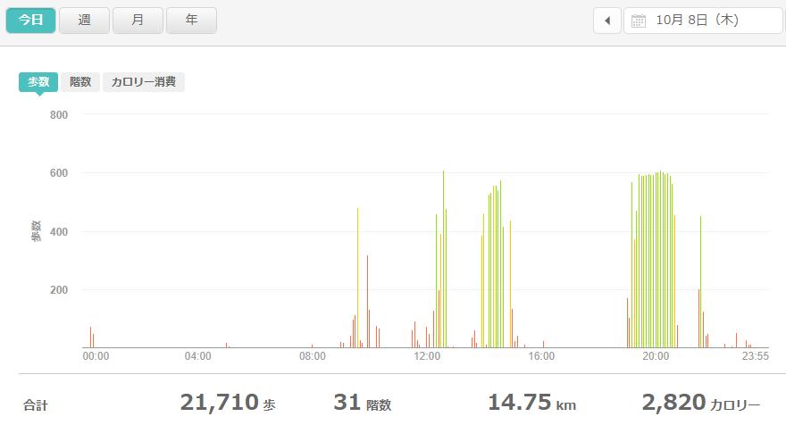 fitbitログより 運動データ2020年10月8日分